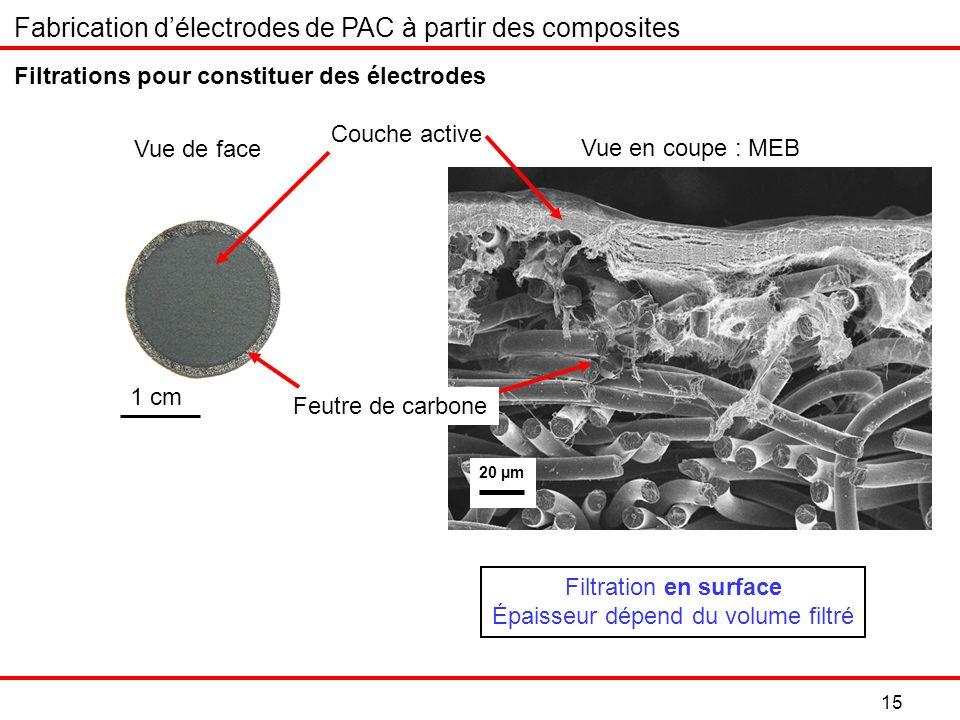 1 cm Filtration en surface Épaisseur dépend du volume filtré Vue en coupe : MEB 20 µm 15 Vue de face Filtrations pour constituer des électrodes Couche active Feutre de carbone Fabrication délectrodes de PAC à partir des composites
