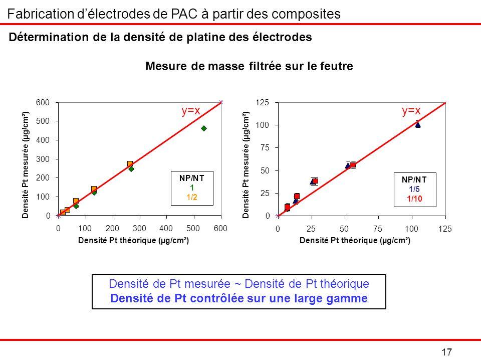 17 Détermination de la densité de platine des électrodes Densité de Pt mesurée ~ Densité de Pt théorique Densité de Pt contrôlée sur une large gamme 0 100 200 300 400 500 600 0100200300400500600 Densité Pt théorique (µg/cm²) Densité Pt mesurée (µg/cm²) NP/NT 1 1/2 NP/NT 1/5 1/10 0 25 50 75 100 125 0255075100125 Densité Pt théorique (µg/cm²) Densité Pt mesurée (µg/cm²) Fabrication délectrodes de PAC à partir des composites Mesure de masse filtrée sur le feutre y=x