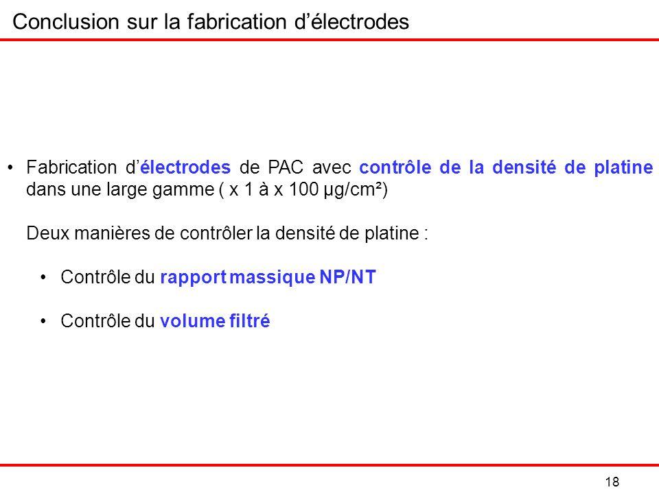 18 Fabrication délectrodes de PAC avec contrôle de la densité de platine dans une large gamme ( x 1 à x 100 µg/cm²) Deux manières de contrôler la densité de platine : Contrôle du rapport massique NP/NT Contrôle du volume filtré Conclusion sur la fabrication délectrodes