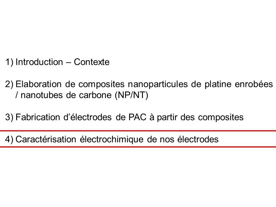 1)Introduction – Contexte 2)Elaboration de composites nanoparticules de platine enrobées / nanotubes de carbone (NP/NT) 3)Fabrication délectrodes de PAC à partir des composites 4)Caractérisation électrochimique de nos électrodes
