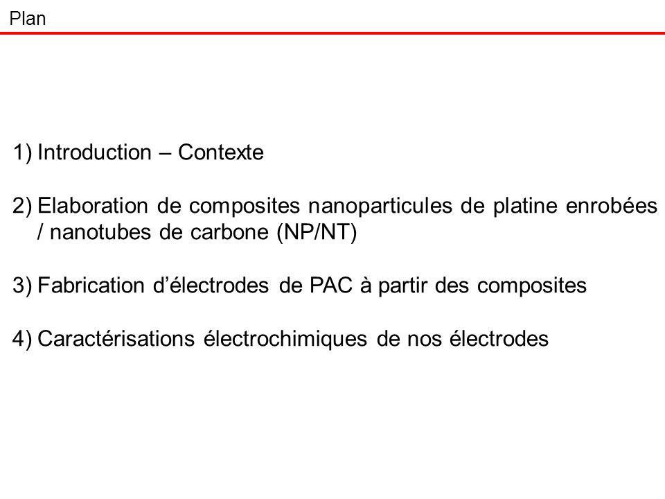 33 Augmentation i c Après mouillage à léthanol : Pas de différence entre les méthodes dimprégnation NP/NT élevésNP/NT faibles -1,2 -0,8 -0,6 -0,4 -0,2 0 0,2 0,4 0,6 00,20,40,60,81 E vs ENH (V) i (mA) Mouillage consommation gaz Mouillage éthanol Ex: 1/2 V f =10 mL, d(Pt) = 30 µg/cm² -0,3 -0,2 -0,1 0 0,1 0,2 00,150,30,450,60,751 E vs ENH (V) i (mA) Mouillage consommation gaz Mouillage éthanol Ex: 1/5 V f =5 mL, d(Pt) = 8,5 µg/cm² Résultats : étude du courant capacitif i c Allure des voltampérogrammes en labsence dO 2
