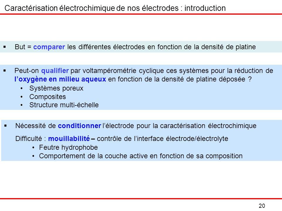 20 Caractérisation électrochimique de nos électrodes : introduction But = comparer les différentes électrodes en fonction de la densité de platine Peut-on qualifier par voltampérométrie cyclique ces systèmes pour la réduction de loxygène en milieu aqueux en fonction de la densité de platine déposée .