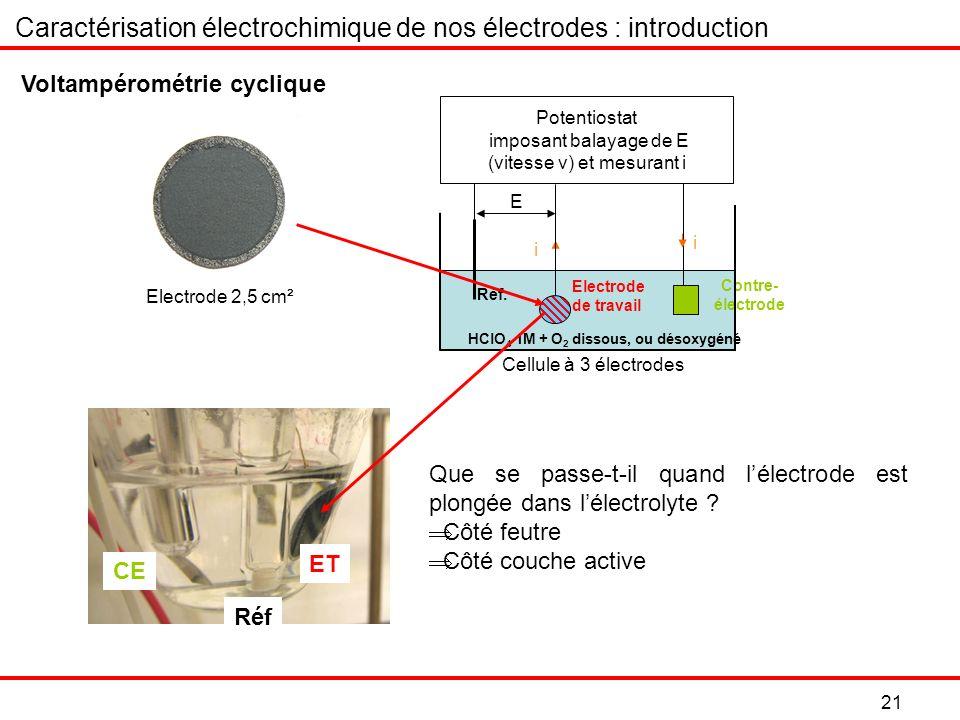 21 Contre- électrode Potentiostat imposant balayage de E (vitesse v) et mesurant i Réf.