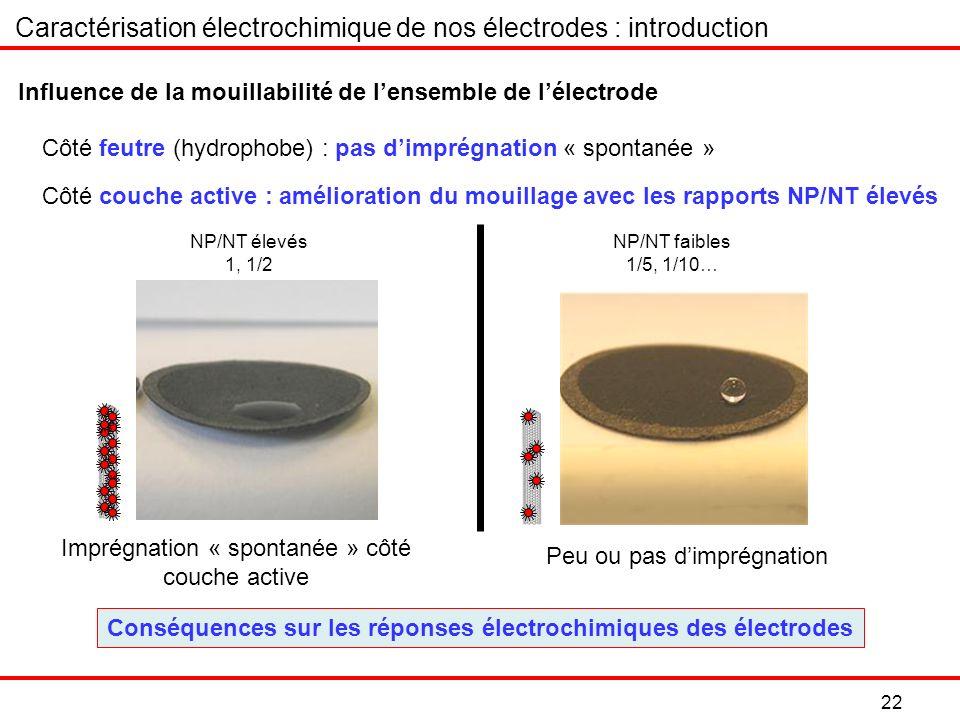 22 Caractérisation électrochimique de nos électrodes : introduction Côté couche active : amélioration du mouillage avec les rapports NP/NT élevés NP/NT élevés 1, 1/2 NP/NT faibles 1/5, 1/10… Imprégnation « spontanée » côté couche active Peu ou pas dimprégnation Influence de la mouillabilité de lensemble de lélectrode Côté feutre (hydrophobe) : pas dimprégnation « spontanée » Conséquences sur les réponses électrochimiques des électrodes