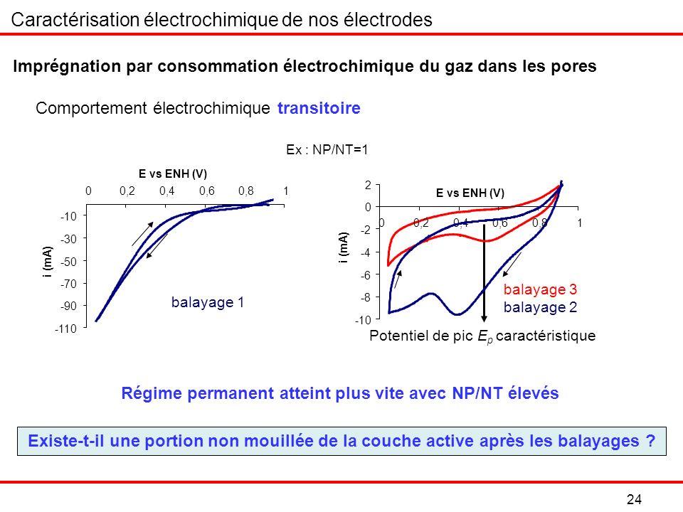 24 Régime permanent atteint plus vite avec NP/NT élevés Caractérisation électrochimique de nos électrodes Imprégnation par consommation électrochimique du gaz dans les pores Existe-t-il une portion non mouillée de la couche active après les balayages .