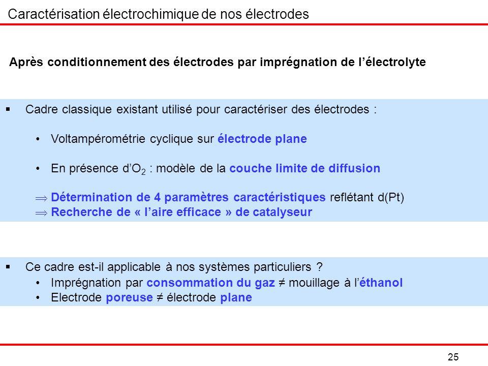 25 Après conditionnement des électrodes par imprégnation de lélectrolyte Cadre classique existant utilisé pour caractériser des électrodes : Voltampérométrie cyclique sur électrode plane En présence dO 2 : modèle de la couche limite de diffusion Détermination de 4 paramètres caractéristiques reflétant d(Pt) Recherche de « laire efficace » de catalyseur Caractérisation électrochimique de nos électrodes Ce cadre est-il applicable à nos systèmes particuliers .