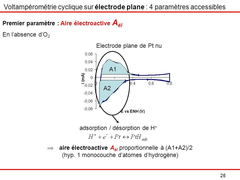 26 Premier paramètre : Aire électroactive A él Electrode plane de Pt nu Voltampérométrie cyclique sur électrode plane : 4 paramètres accessibles aire électroactive A él proportionnelle à (A1+A2)/2 (hyp.