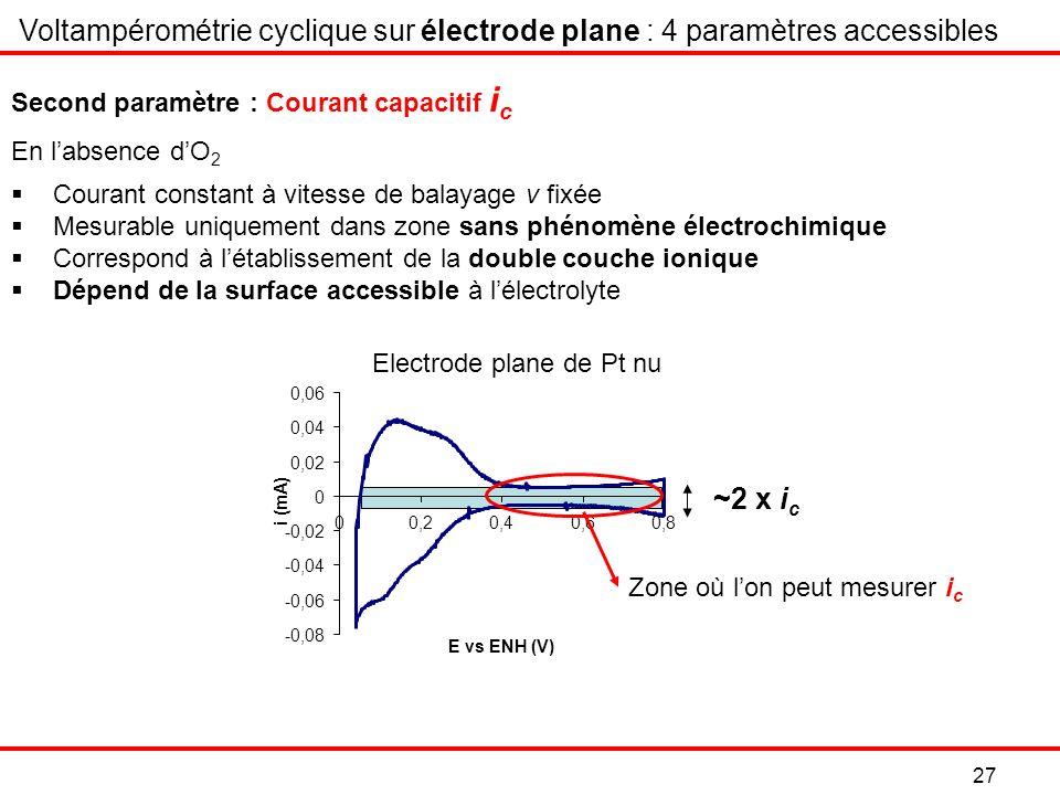 27 Electrode plane de Pt nu Voltampérométrie cyclique sur électrode plane : 4 paramètres accessibles Courant constant à vitesse de balayage v fixée Mesurable uniquement dans zone sans phénomène électrochimique Correspond à létablissement de la double couche ionique Dépend de la surface accessible à lélectrolyte -0,08 -0,06 -0,04 -0,02 0 0,02 0,04 0,06 00,20,40,60,8 E vs ENH (V) i (mA) Zone où lon peut mesurer i c ~2 x i c En labsence dO 2 Second paramètre : Courant capacitif i c