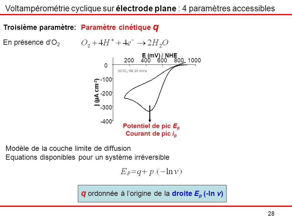 Modèle de la couche limite de diffusion Equations disponibles pour un système irréversible Voltampérométrie cyclique sur électrode plane : 4 paramètres accessibles En présence dO 2 Troisième paramètre: Paramètre cinétique q q ordonnée à lorigine de la droite E p (-ln v) 28 j (µA cm -2 ) -400 -300 -200 -100 0 2004006008001000 E (mV) / NHE HClO 4 1M, 20 mV/s Potentiel de pic E p Courant de pic i p