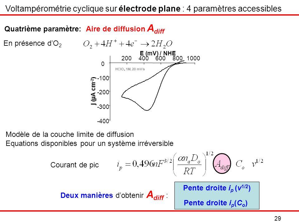 Voltampérométrie cyclique sur électrode plane : 4 paramètres accessibles En présence dO 2 Quatrième paramètre: Aire de diffusion A diff Pente droite i p (C o ) Pente droite i p (v 1/2 ) Deux manières dobtenir A diff : 29 Modèle de la couche limite de diffusion Equations disponibles pour un système irréversible Courant de pic j (µA cm -2 ) -400 -300 -200 -100 0 2004006008001000 E (mV) / NHE HClO 4 1M, 20 mV/s