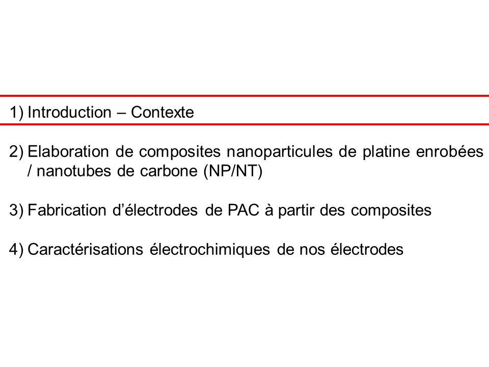 14 anodecathode e-e- H+H+ H2H2 O2O2 Electrolyte polymère Rappel : structure des PAC Dépôt de la dispersion de composite sur le support par filtration Support poreux (diffusion des gaz) = feutre de carbone avec Teflon (hydrophobe) [CEA/DRT] Couche active = composite NP/NT Fabrication délectrodes de PAC à partir des composites