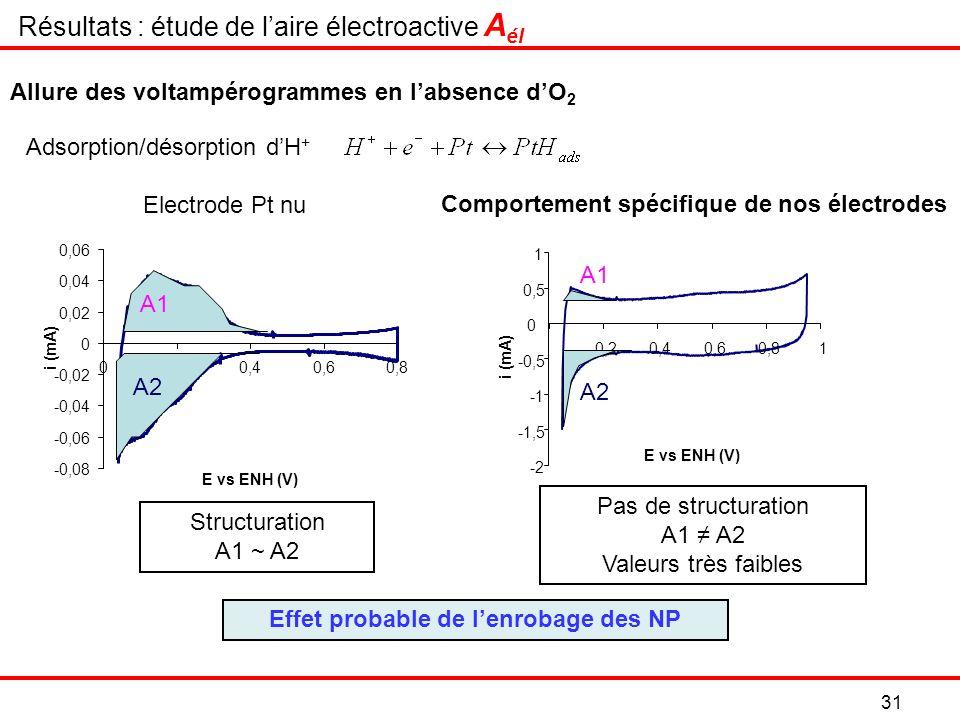 31 Résultats : étude de laire électroactive A él Pas de structuration A1 A2 Valeurs très faibles Electrode Pt nu Comportement spécifique de nos électrodes -2 -1,5 -0,5 0 0,5 1 0,20,40,60,81 E vs ENH (V) i (mA) A2 A1 Adsorption/désorption dH + -0,08 -0,06 -0,04 -0,02 0 0,02 0,04 0,06 00,20,40,60,8 E vs ENH (V) i (mA) A1 A2 Effet probable de lenrobage des NP Allure des voltampérogrammes en labsence dO 2 Structuration A1 ~ A2
