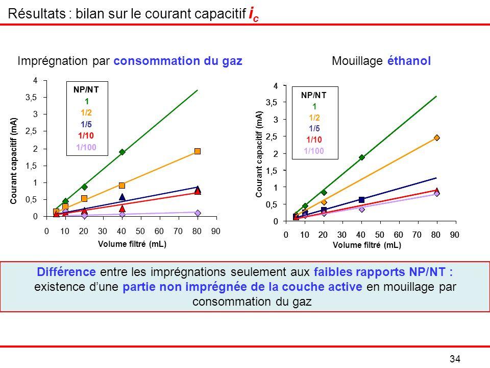 34 Différence entre les imprégnations seulement aux faibles rapports NP/NT : existence dune partie non imprégnée de la couche active en mouillage par consommation du gaz Imprégnation par consommation du gazMouillage éthanol Résultats : bilan sur le courant capacitif i c