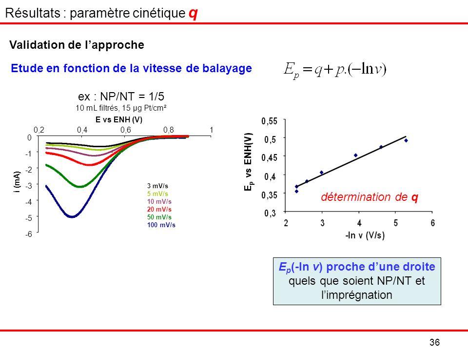 -6 -5 -4 -3 -2 0 0,20,40,60,81 E vs ENH (V) i (mA) 3 mV/s 5 mV/s 10 mV/s 20 mV/s 50 mV/s 100 mV/s E p (-ln v) proche dune droite quels que soient NP/NT et limprégnation Etude en fonction de la vitesse de balayage ex : NP/NT = 1/5 10 mL filtrés, 15 µg Pt/cm² Résultats : paramètre cinétique q Validation de lapproche détermination de q 36