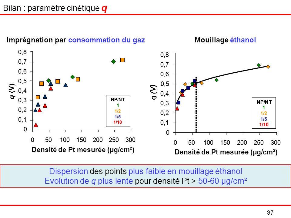 37 Imprégnation par consommation du gazMouillage éthanol Dispersion des points plus faible en mouillage éthanol Evolution de q plus lente pour densité Pt > 50-60 µg/cm² Bilan : paramètre cinétique q