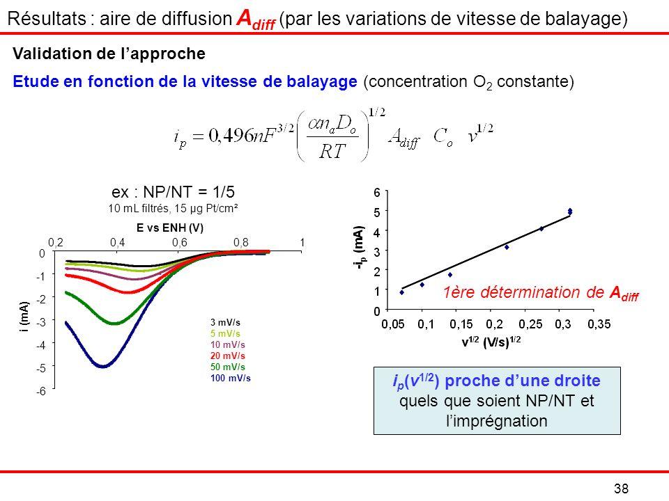 -6 -5 -4 -3 -2 0 0,20,40,60,81 E vs ENH (V) i (mA) 3 mV/s 5 mV/s 10 mV/s 20 mV/s 50 mV/s 100 mV/s i p (v 1/2 ) proche dune droite quels que soient NP/NT et limprégnation Etude en fonction de la vitesse de balayage (concentration O 2 constante) ex : NP/NT = 1/5 10 mL filtrés, 15 µg Pt/cm² Validation de lapproche 38 1ère détermination de A diff Résultats : aire de diffusion A diff (par les variations de vitesse de balayage)