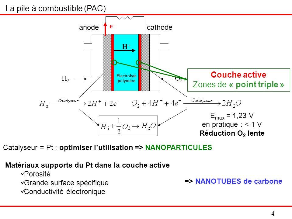 35 Pas de différence entre les méthodes dimprégnation Allure des voltampérogrammes en réduction de loxygène Diminution i p Augmentation E p Après mouillage à léthanol : Résultats: paramètre cinétique q et aire de diffusion A diff NP/NT élevésNP/NT faibles -6 -5 -4 -3 -2 0 1 2 00,20,40,60,81 E vs ENH (V) i (mA) Mouillage consommation gaz Mouillage éthanol Ex: 1/2 V f =10 mL, d(Pt) = 30 µg/cm² -4 -3 -2 0 1 00,20,40,60,8 E vs ENH (V) i (mA) Ex: 1/5 V f =5 mL, d(Pt) = 8,5 µg/cm² Mouillage consommation gaz Mouillage éthanol