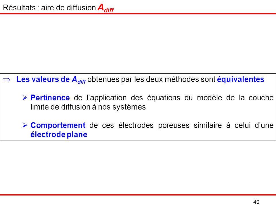Les valeurs de A diff obtenues par les deux méthodes sont équivalentes Pertinence de lapplication des équations du modèle de la couche limite de diffusion à nos systèmes Comportement de ces électrodes poreuses similaire à celui dune électrode plane 40 Résultats : aire de diffusion A diff