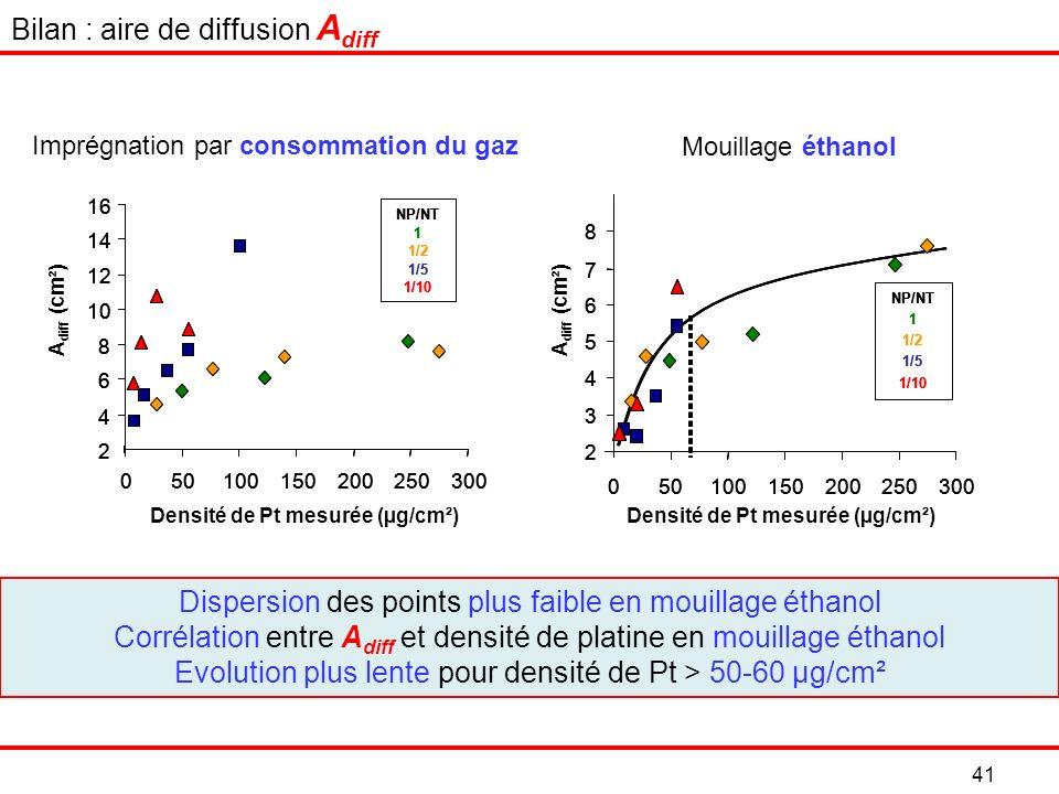 41 Dispersion des points plus faible en mouillage éthanol Corrélation entre A diff et densité de platine en mouillage éthanol Evolution plus lente pour densité de Pt > 50-60 µg/cm² Imprégnation par consommation du gaz Mouillage éthanol Bilan : aire de diffusion A diff