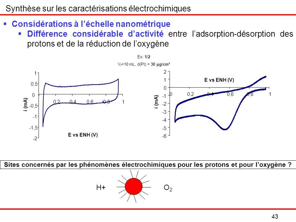 43 Synthèse sur les caractérisations électrochimiques Considérations à léchelle nanométrique Différence considérable dactivité entre ladsorption-désorption des protons et de la réduction de loxygène H+O2O2 Sites concernés par les phénomènes électrochimiques pour les protons et pour loxygène .