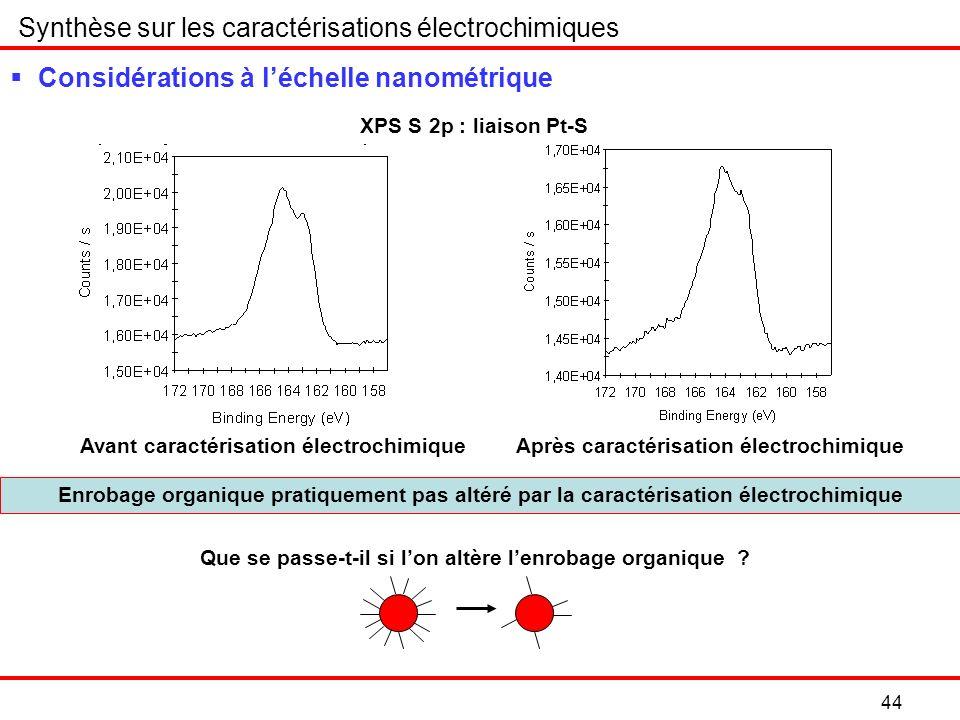 Synthèse sur les caractérisations électrochimiques Considérations à léchelle nanométrique Enrobage organique pratiquement pas altéré par la caractérisation électrochimique Avant caractérisation électrochimique 44 Après caractérisation électrochimique XPS S 2p : liaison Pt-S Que se passe-t-il si lon altère lenrobage organique ?