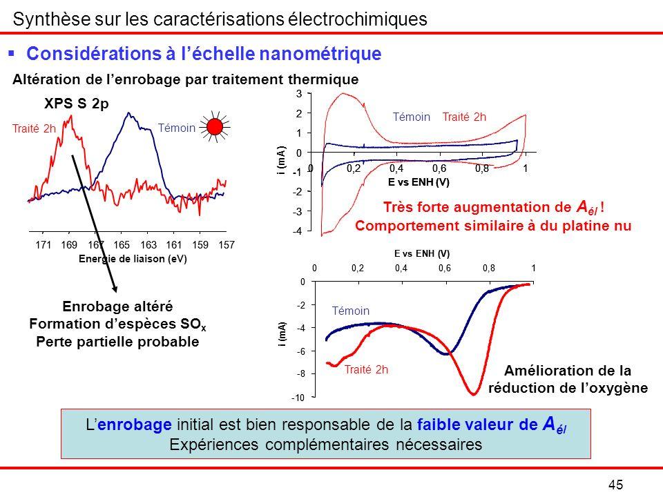 Altération de lenrobage par traitement thermique Synthèse sur les caractérisations électrochimiques Considérations à léchelle nanométrique Amélioration de la réduction de loxygène -10 -8 -6 -4 -2 0 00,20,40,60,81 E vs ENH (V) i (mA) -10 -8 -6 -4 -2 0 00,20,40,60,81 E vs ENH (V) i (mA) Témoin Traité 2h -4 -3 -2 -1 0 1 2 3 00,20,40,60,81 E vs ENH (V) i (mA) -4 -3 -2 -1 0 1 2 3 00,20,40,60,81 E vs ENH (V) -4 -3 -2 -1 0 1 2 3 00,20,40,60,81 E vs ENH (V) TémoinTraité 2h Très forte augmentation de A él .
