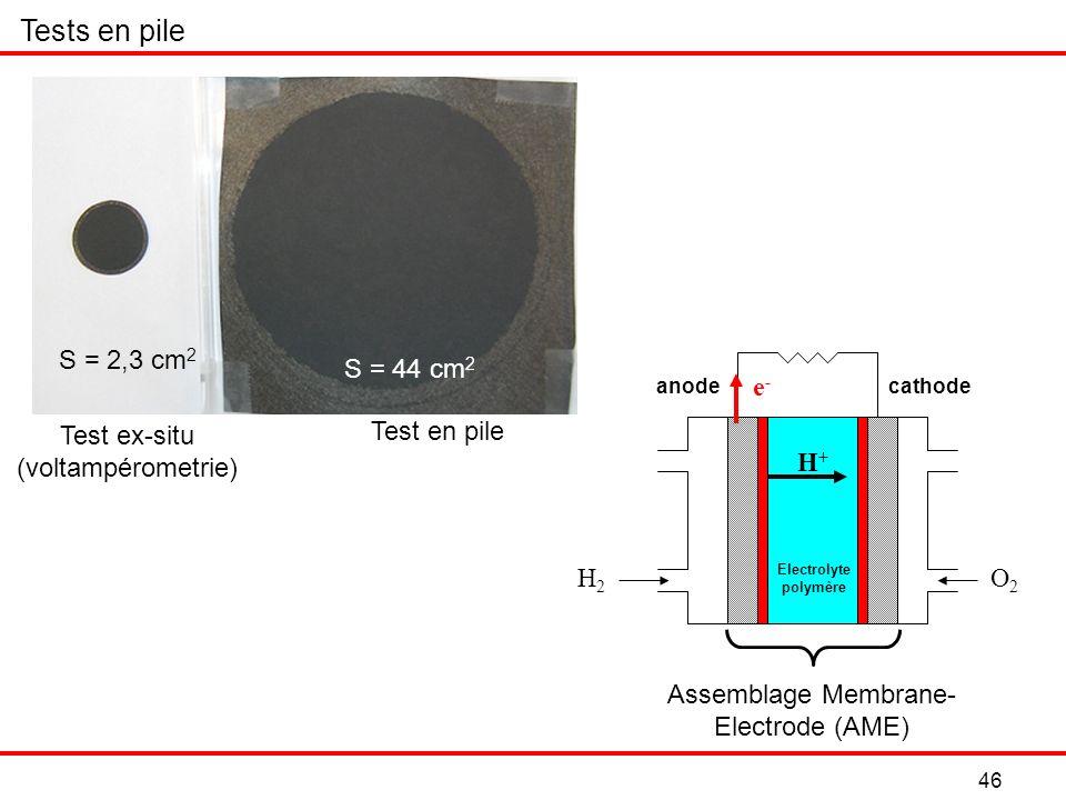 46 S = 44 cm 2 Test en pile Test ex-situ (voltampérometrie) S = 2,3 cm 2 Tests en pile e-e- H+H+ H2H2 O2O2 Electrolyte polymère Assemblage Membrane- Electrode (AME) anodecathode
