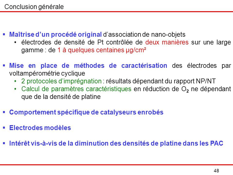 48 Conclusion générale Maîtrise dun procédé original dassociation de nano-objets électrodes de densité de Pt contrôlée de deux manières sur une large gamme : de 1 à quelques centaines µg/cm² Mise en place de méthodes de caractérisation des électrodes par voltampérométrie cyclique 2 protocoles dimprégnation : résultats dépendant du rapport NP/NT Calcul de paramètres caractéristiques en réduction de O 2 ne dépendant que de la densité de platine Comportement spécifique de catalyseurs enrobés Electrodes modèles Intérêt vis-à-vis de la diminution des densités de platine dans les PAC