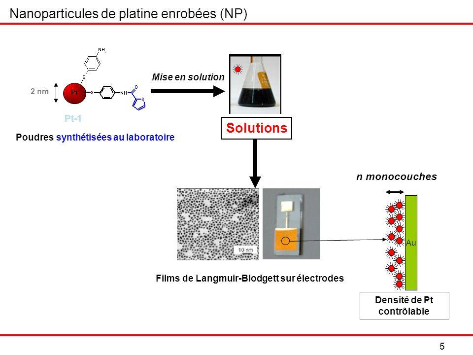 6 Fabriquer des composites comportant au maximum une monocouche de nanoparticules Nanoparticules de platine enrobées : activité électrochimique (réduction O 2 ) Thèse S.