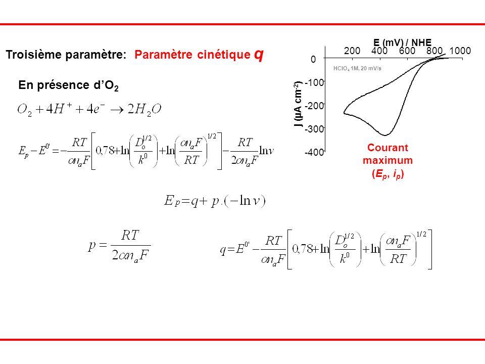 Courant maximum (E p, i p ) j (µA cm -2 ) -400 -300 -200 -100 0 2004006008001000 E (mV) / NHE HClO 4 1M, 20 mV/s En présence dO 2 Troisième paramètre: Paramètre cinétique q