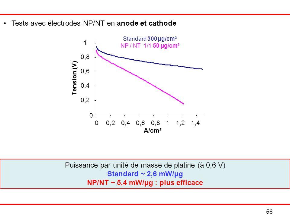 56 Puissance par unité de masse de platine (à 0,6 V) Standard ~ 2,6 mW/µg NP/NT ~ 5,4 mW/µg : plus efficace Tests avec électrodes NP/NT en anode et cathode