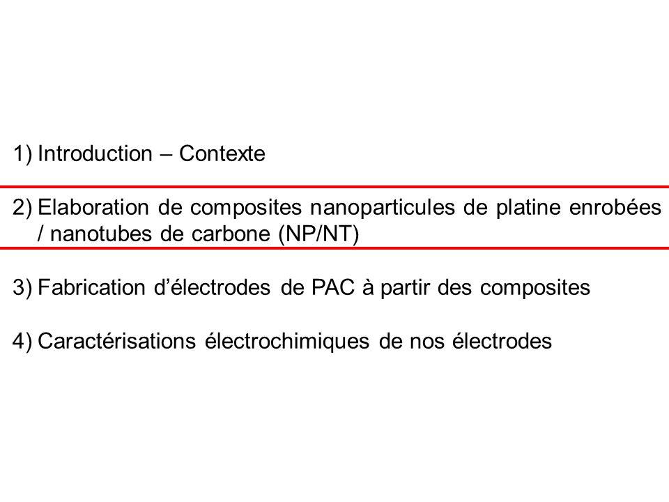 9 But : avoir au maximum une monocouche complète de nanoparticules sur les nanotubes Solution NP solvant 1 (S1) Dispersion NT solvant 2 (S2) Mélange NP (S1) + NT (S2) avec agitation mécanique Contrôler le rapport massique NP/NT pour contrôler la couverture des NT Association par voie liquide de Nanoparticules de platine et de Nanotubes Adsorption NP sur NT + S2 non solvant des NP