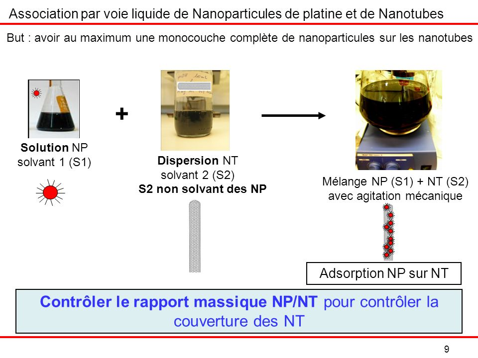 30 But = comparer les différentes électrodes : volume filtré, rapport NP/NT les méthodes dimprégnation Résultats qualitatifs et quantitatifs Caractérisation électrochimique de nos électrodes