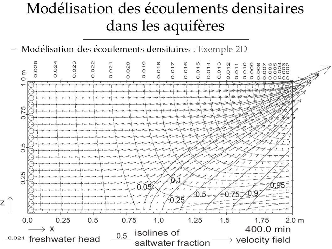 Modélisation des écoulements densitaires dans les aquifères ProblématiqueOutils dapproche classiquesSites détudeMéthodologie proposée Modélisation des