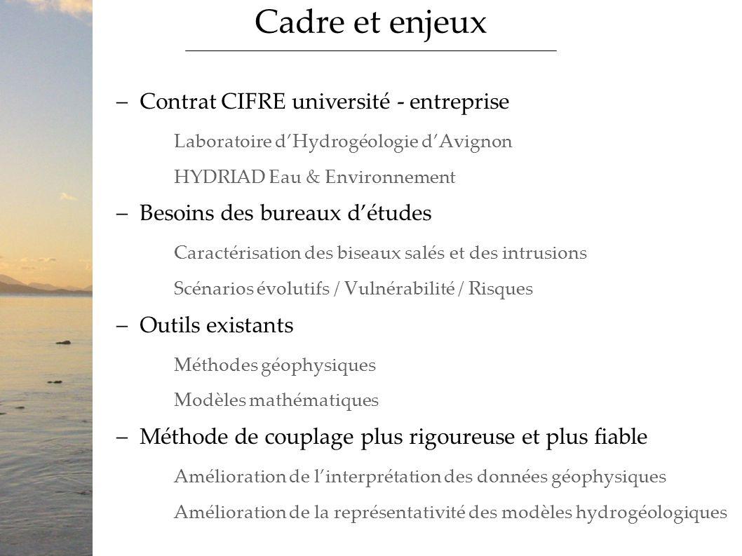 Contrat CIFRE université - entreprise Laboratoire dHydrogéologie dAvignon HYDRIAD Eau & Environnement Besoins des bureaux détudes Caractérisation des