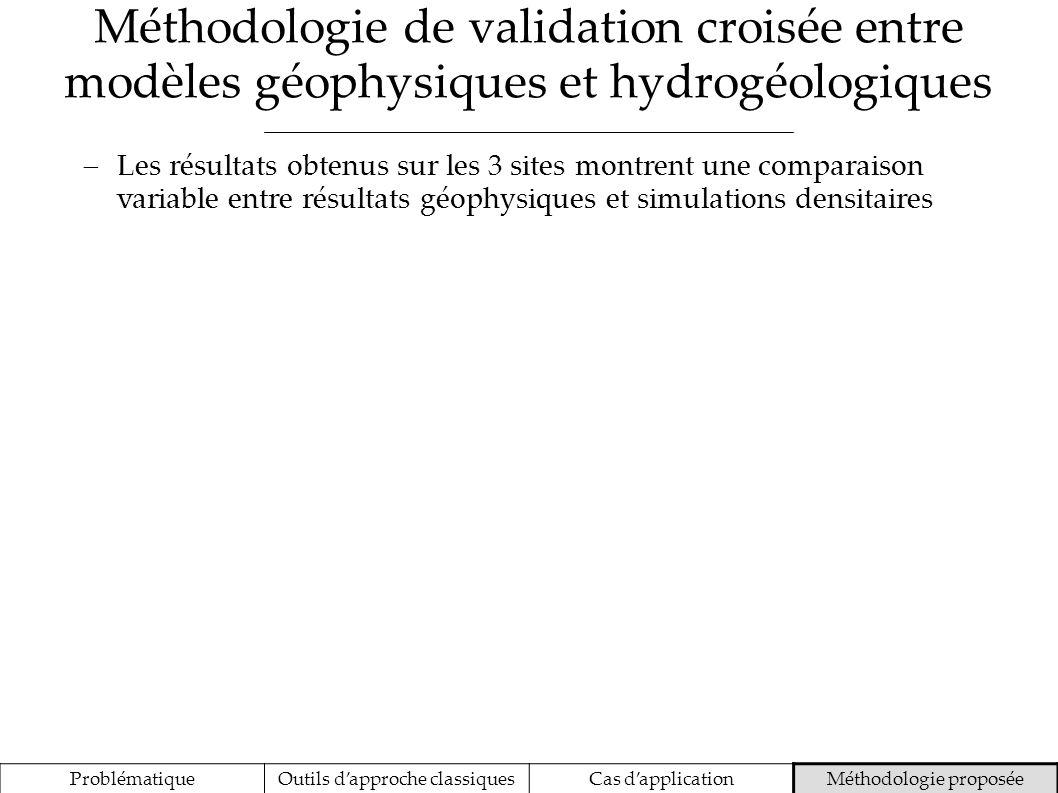 Méthodologie de validation croisée entre modèles géophysiques et hydrogéologiques ProblématiqueOutils dapproche classiquesCas dapplicationMéthodologie