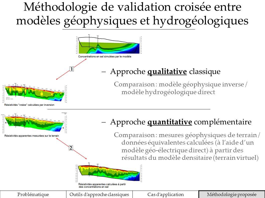 Méthodologie de validation croisée entre modèles géophysiques et hydrogéologiques Approche qualitative classique Comparaison : modèle géophysique inve