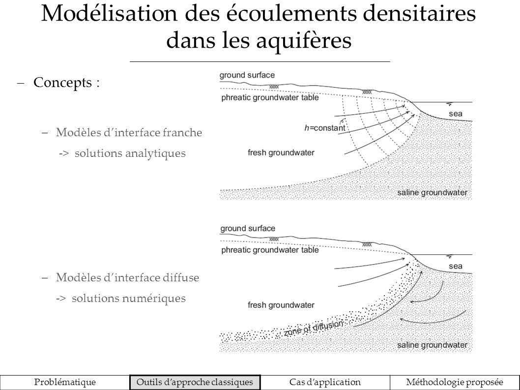 Modélisation des écoulements densitaires dans les aquifères ProblématiqueOutils dapproche classiquesCas dapplicationMéthodologie proposée Méthodologie de développement des modèles numériques (SUTRA) : Discrétisation -> définition dun maillage spatial 2D ou 3D -> définition du pas de temps