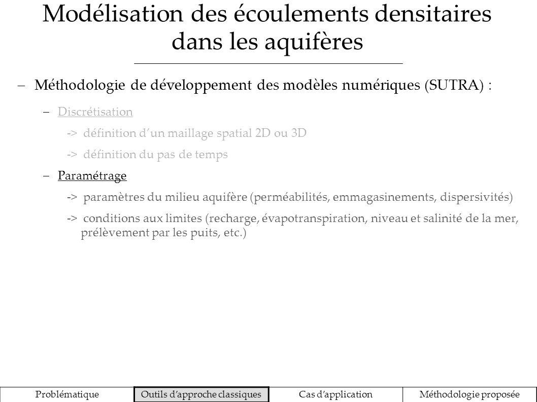 Modélisation des écoulements densitaires dans les aquifères ProblématiqueOutils dapproche classiquesCas dapplicationMéthodologie proposée Méthodologie de développement des modèles numériques (SUTRA) : Discrétisation -> définition dun maillage spatial 2D ou 3D -> définition du pas de temps Paramétrage -> paramètres du milieu aquifère (perméabilités, emmagasinements, dispersivités) -> conditions aux limites (recharge, évapotranspiration, niveau et salinité de la mer, prélèvement par les puits, etc.) Simulations -> calcul couplé des pressions et vitesses de pore -> calcul couplé des concentrations en sel