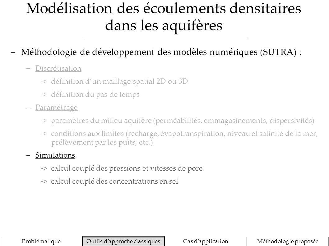 Modélisation des écoulements densitaires dans les aquifères ProblématiqueOutils dapproche classiquesCas dapplicationMéthodologie proposée Méthodologie de développement des modèles numériques (SUTRA) : Discrétisation -> définition dun maillage spatial 2D ou 3D -> définition du pas de temps Paramétrage -> paramètres du milieu aquifère (perméabilités, emmagasinements, dispersivités) -> conditions aux limites (recharge, évapotranspiration, niveau et salinité de la mer, prélèvement par les puits, etc.) Simulations -> calcul couplé des pressions et vitesses de pore -> calcul couplé des concentrations en sel Calibration/validation -> comparaison avec des données piézométriques -> comparaison avec des données de salinité