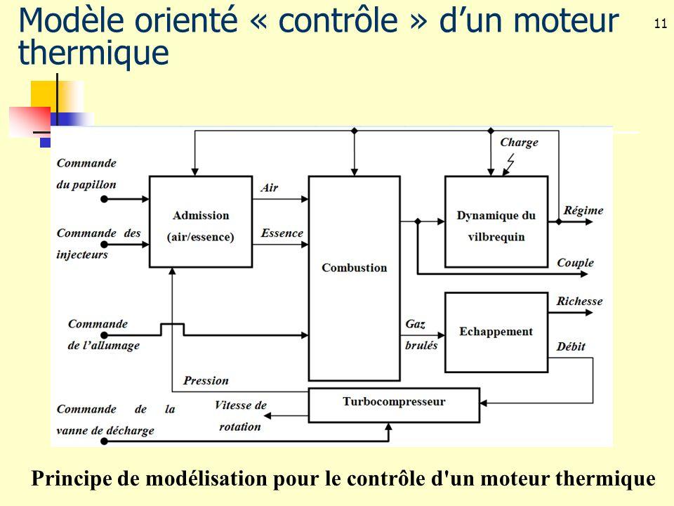 11 Principe de modélisation pour le contrôle d'un moteur thermique Modèle orienté « contrôle » dun moteur thermique