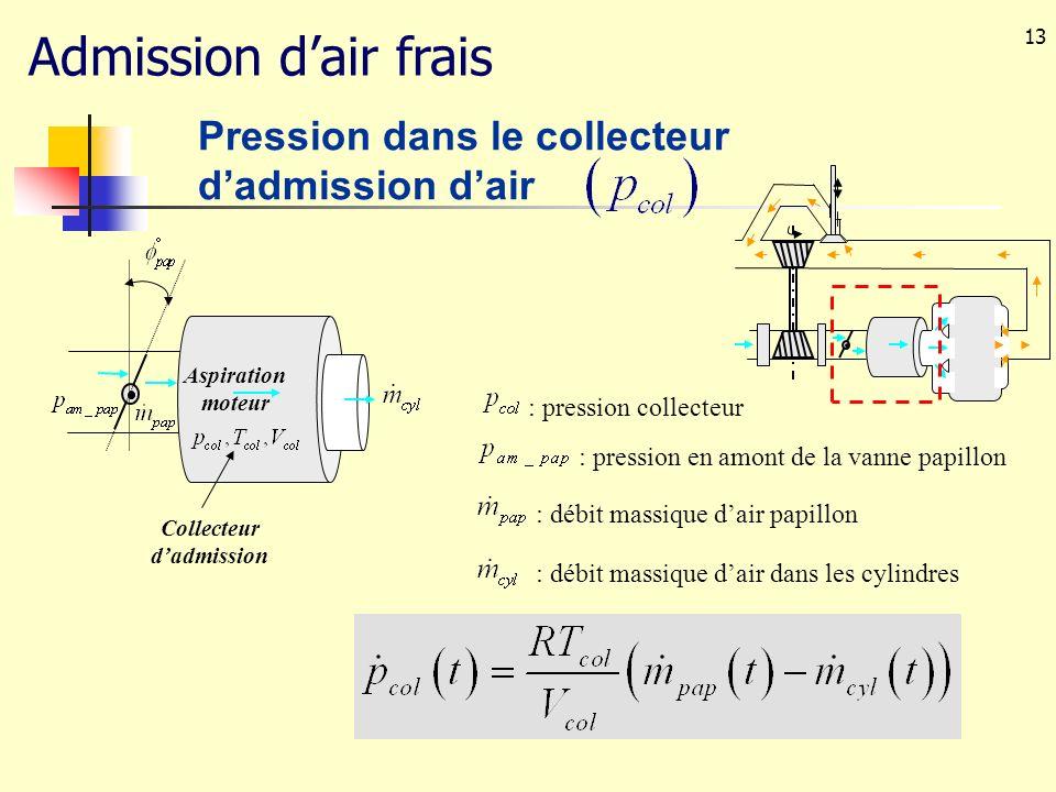 13 Aspiration moteur Collecteur dadmission : pression collecteur : débit massique dair papillon : débit massique dair dans les cylindres Pression dans