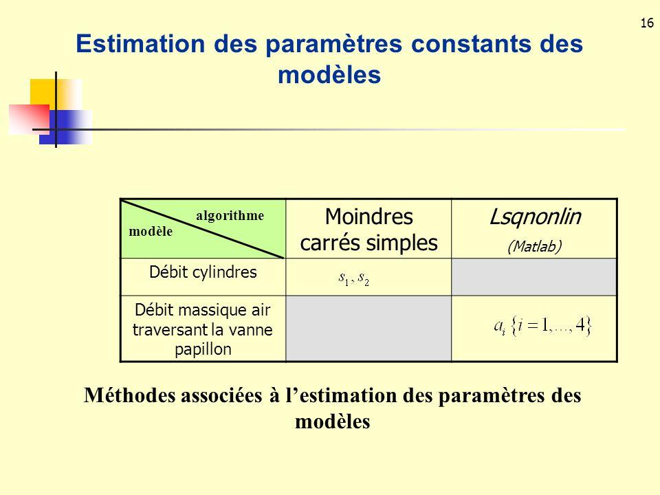 16 Moindres carrés simples Lsqnonlin (Matlab) Débit cylindres Débit massique air traversant la vanne papillon Méthodes associées à lestimation des par