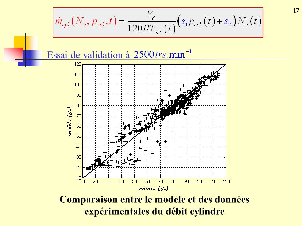 17 Comparaison entre le modèle et des données expérimentales du débit cylindre Essai de validation à