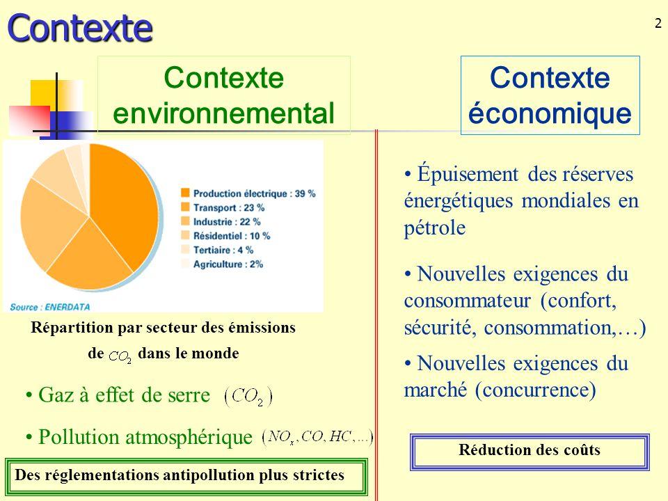 2Contexte Pollution atmosphérique Épuisement des réserves énergétiques mondiales en pétrole Nouvelles exigences du consommateur (confort, sécurité, co