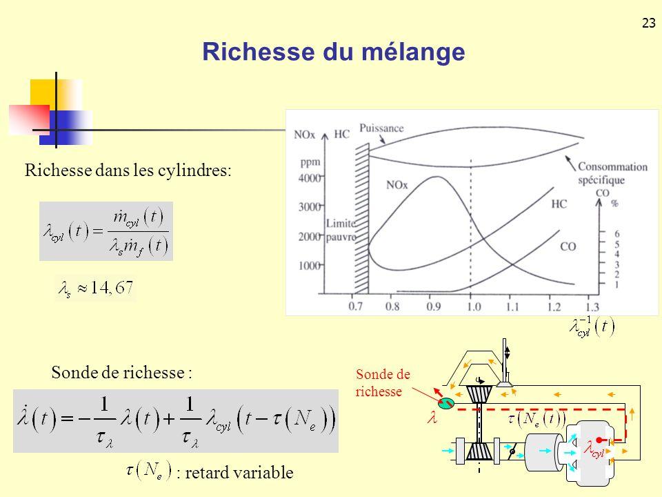 23 Richesse du mélange Sonde de richesse : : retard variable Richesse dans les cylindres: Sonde de richesse