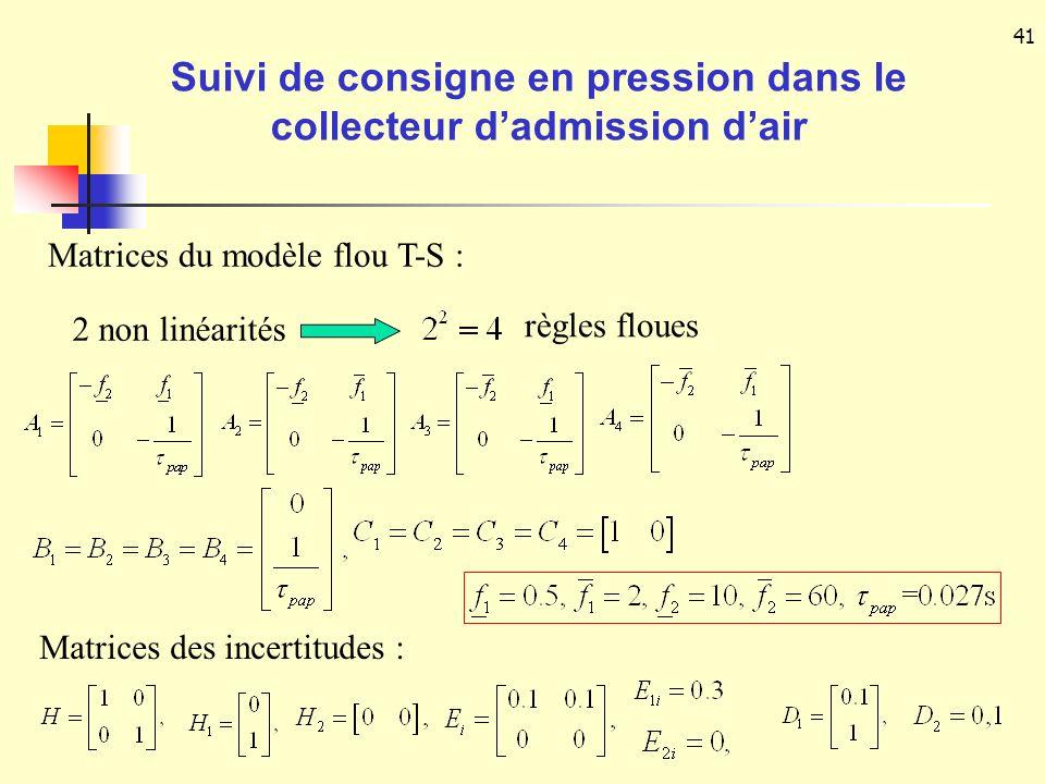 41 Matrices du modèle flou T-S : 2 non linéarités règles floues Matrices des incertitudes : Suivi de consigne en pression dans le collecteur dadmissio