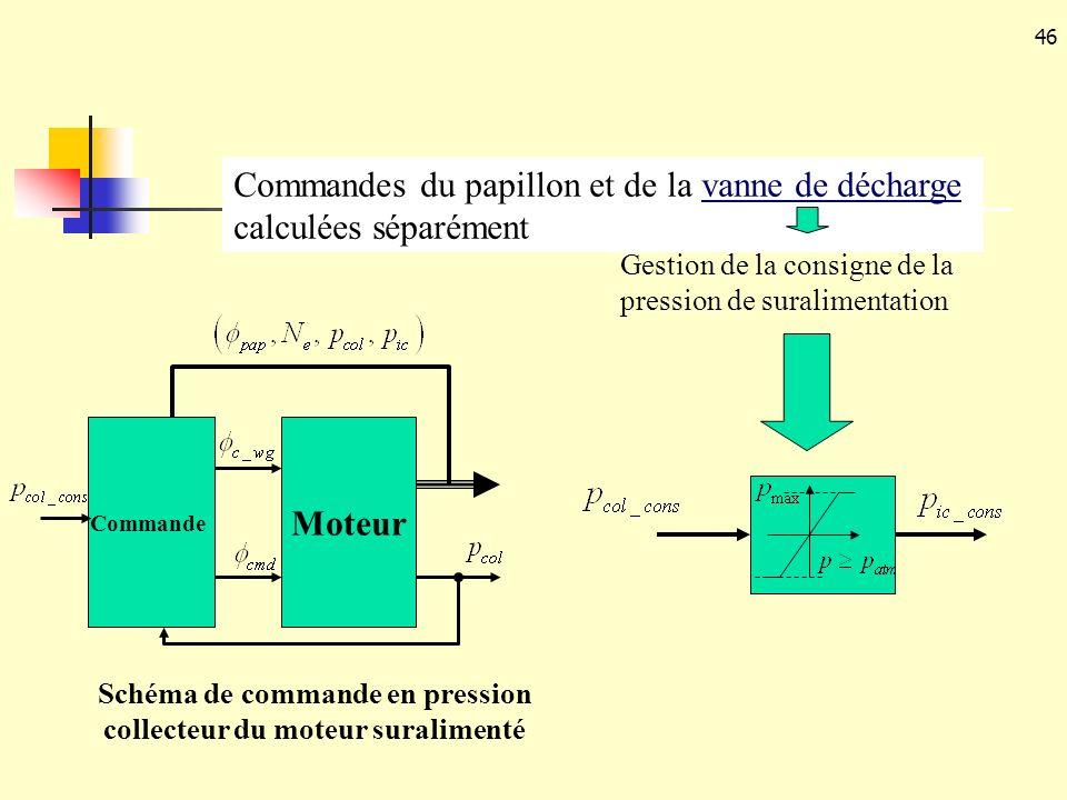 46 Commandes du papillon et de la vanne de décharge calculées séparément Gestion de la consigne de la pression de suralimentation Schéma de commande e