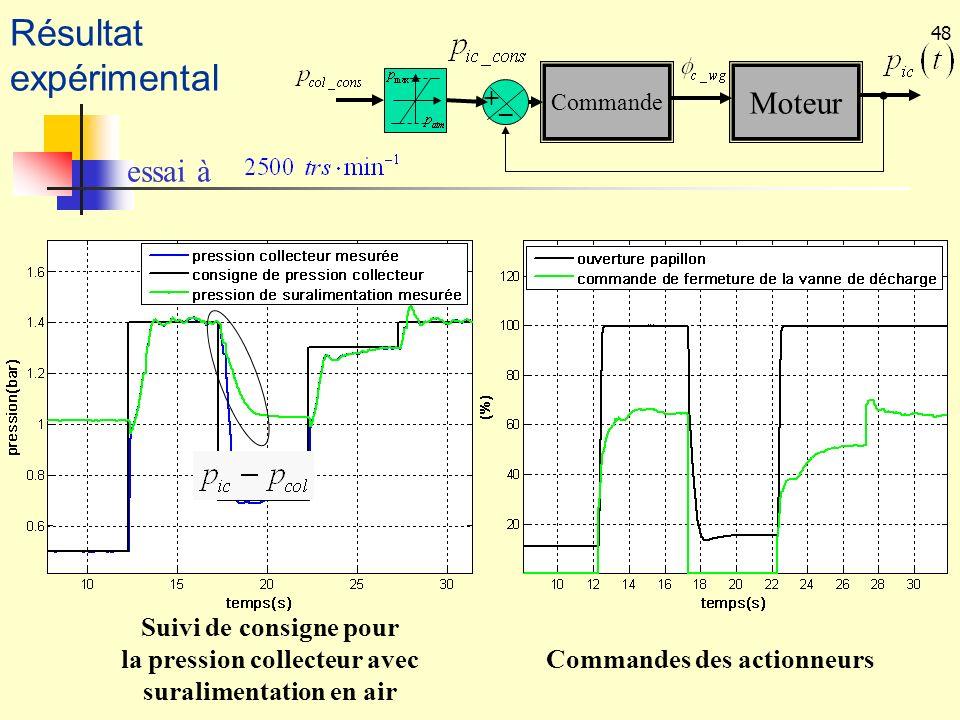 48 Commandes des actionneurs Suivi de consigne pour la pression collecteur avec suralimentation en air essai à Résultat expérimental Moteur Commande +