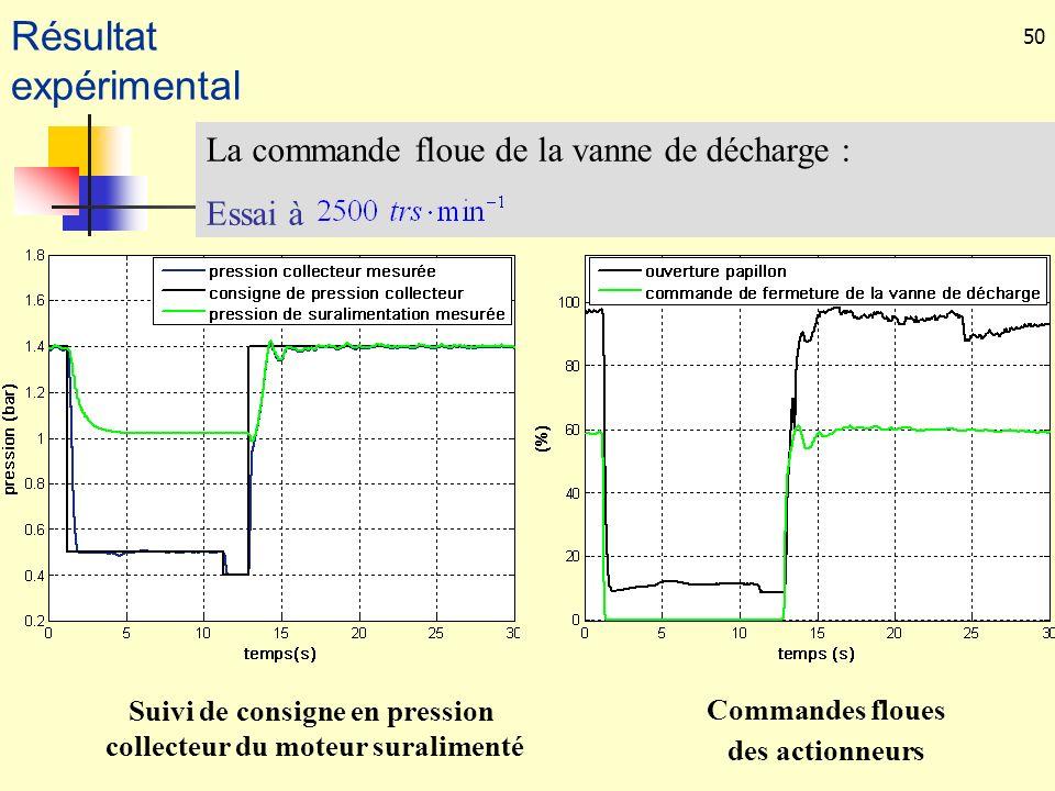 50 La commande floue de la vanne de décharge : Essai à Suivi de consigne en pression collecteur du moteur suralimenté Commandes floues des actionneurs